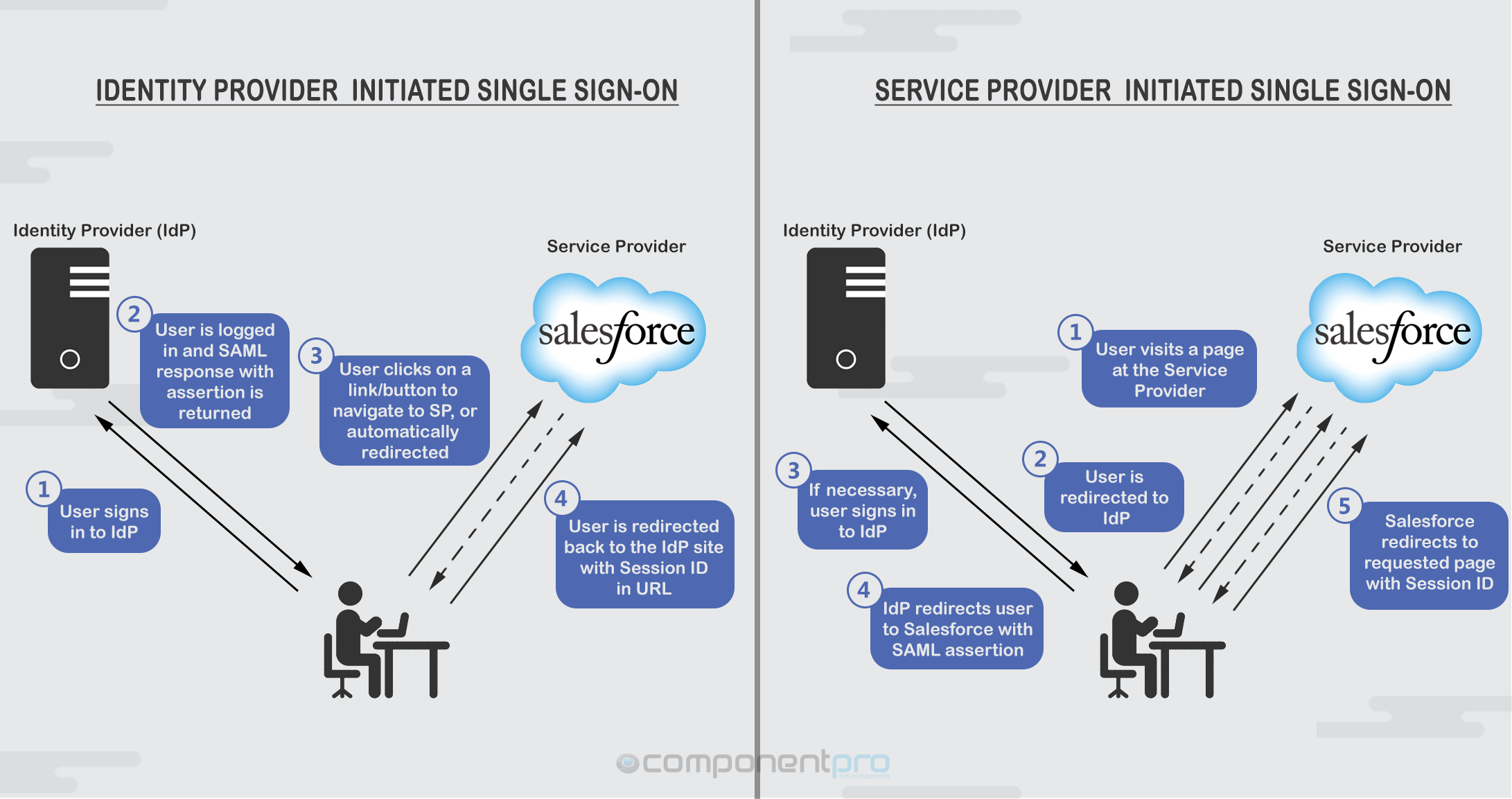 Single Sign-on Identity and Service Provider flows